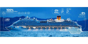 Costa Cruises Green Ship Features (Photo: Costa Cruises)
