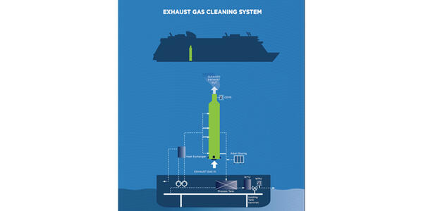 Norwegians Exhaust Gas Cleaning System (Photo: Norwegian)