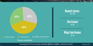 NOAA graph and statistics about the 2019 Atlantic hurricane season