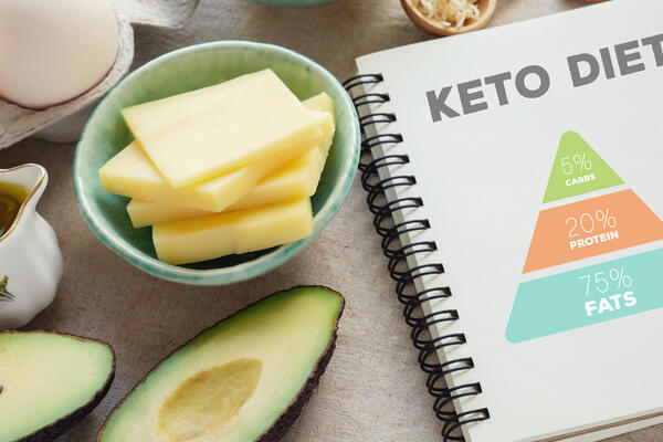 ketogenic diet with nutrition diagram, low carb, high fat healthy weight loss meal plan (Photo: SewCream/Shutterstock)